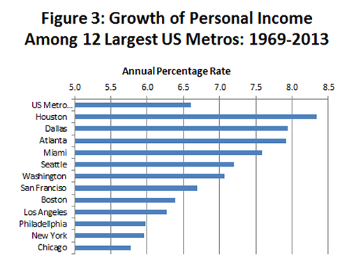 Figure 3: Growth of Personal Income Along 12 Largest US Metros: 1969-2013