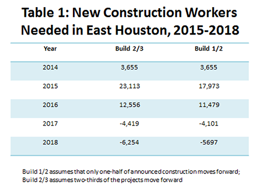 Table 1: New Construction Workers Needed in Houston, 2015-2018