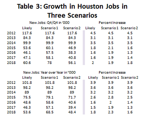 Table 3: Growth in Housotn Jobs in Three Scenarios