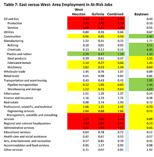 Table 7: East versus West: Area Employment in At-Risk Jobs