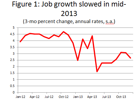 Fig. 1: Job growth slowed in mid-2013
