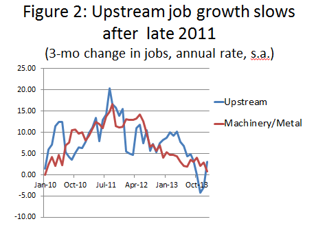 Fig. 2: Upstream job growth slows after late 2011