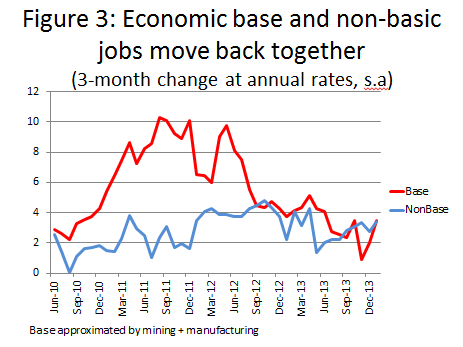 Fig. 3: Economic base and non-basic jobs move back together