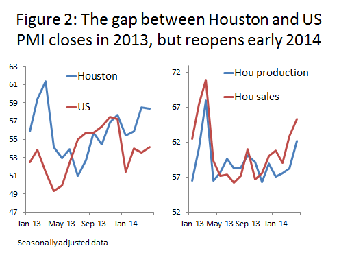 Figure 2: The gap bewtween Housotn and US PMI closes in 2013, but reopens early 2014