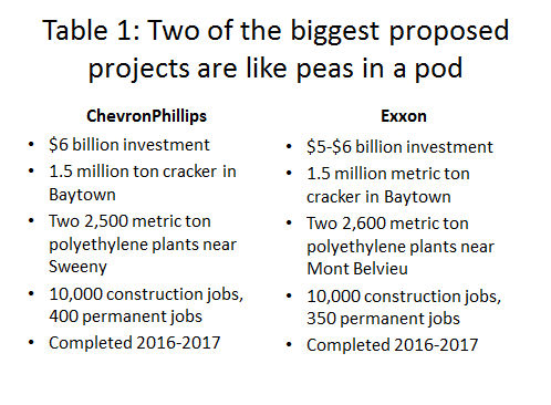 Table 1: Two of the biggest proposed projects are like peas in a pod