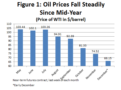 Figure 1: Oil Prices Fall Steadily Since Mid-Year
