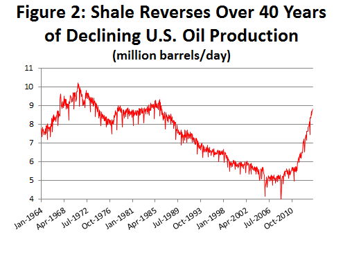 Figure 2: Shale Reverses Over 40 Years of Declining U.S. Oil Production