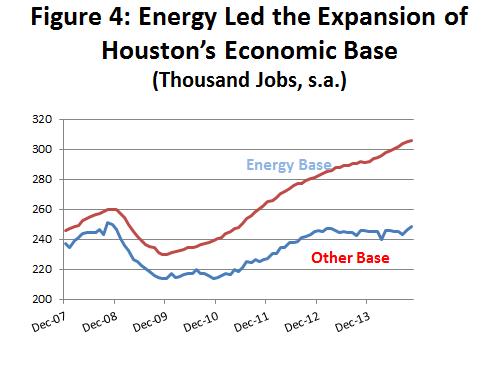 Figure 4 Energy Led The Expansion Of Houstons Economic Base