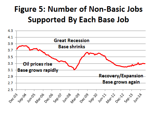 Figure 5: Number of Non-Basic Jobs Supported By Each Base Job