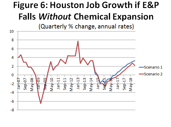 Figure 6: Houston Job Growth if E&P Falls Without Chemical Expansion