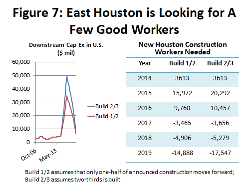 Figure 7: East Houston is Looking for a Few Good Workers
