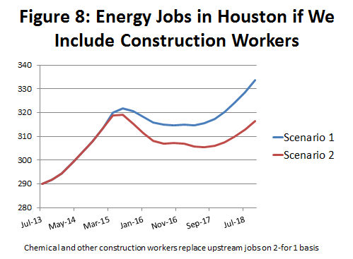 Figure 8: Energy Jobs in Houston if We Include Construction Workers