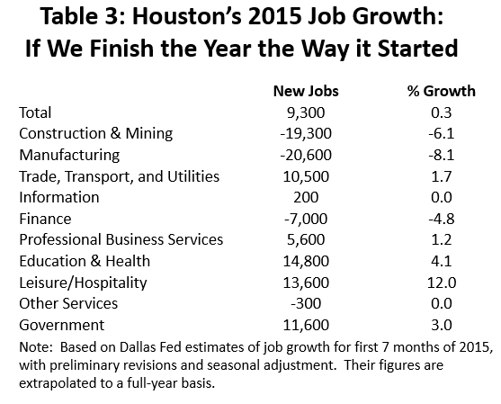 Table 3: Houston's 2015 Job Growth: If We Finish the Year the Way it Started