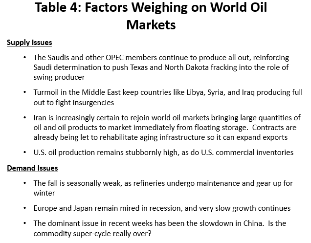 Table 4: Factors Weighing on World oil Markets