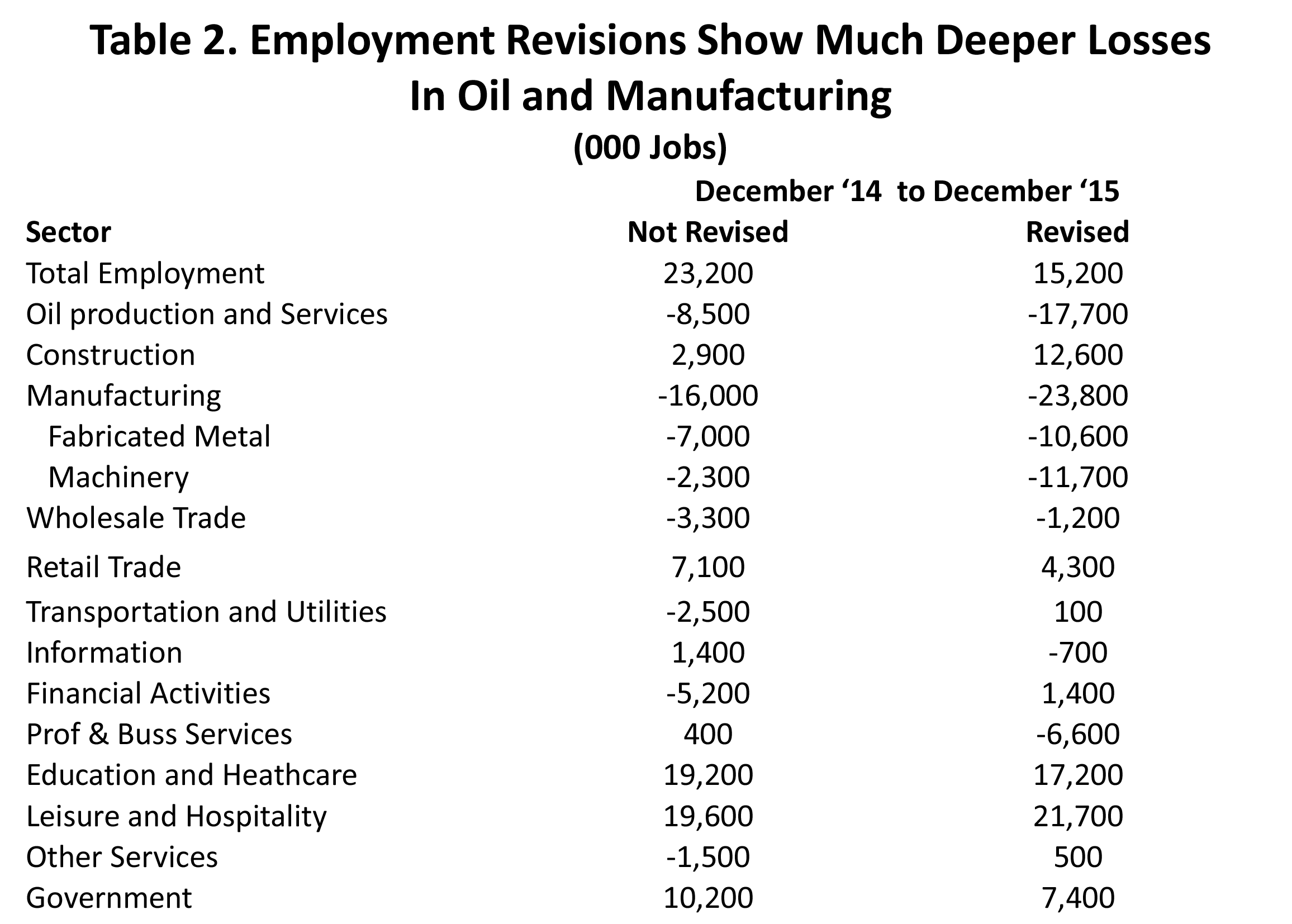 Table 2. Employment Revisions Show Much Deeper Losses in Oil and Manufacturing