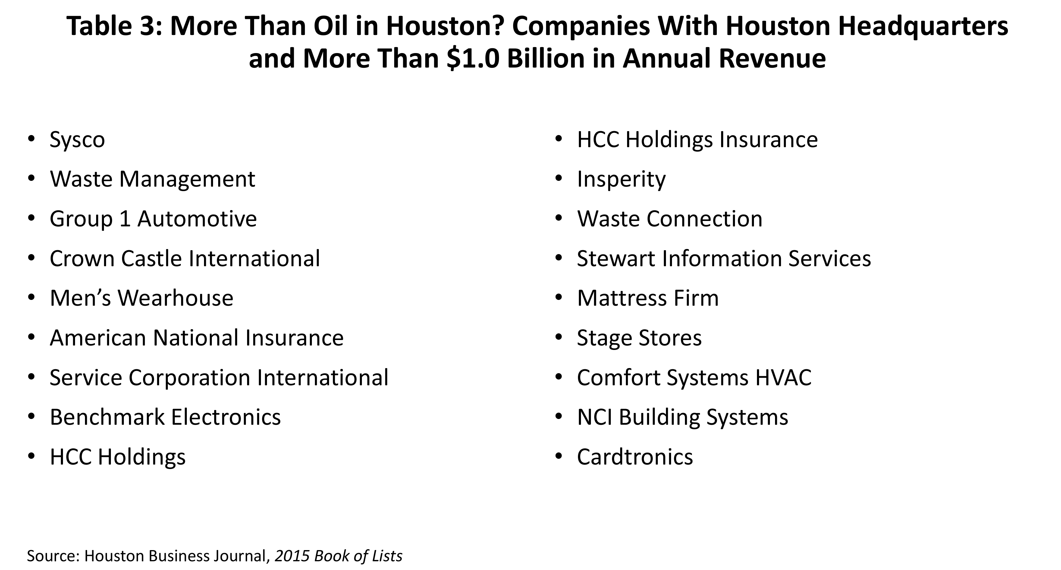 Table 3. More Than Oil in Houston? Companies With Houston Headquarters and More Than $1.0 Billion in Annual Revenue.