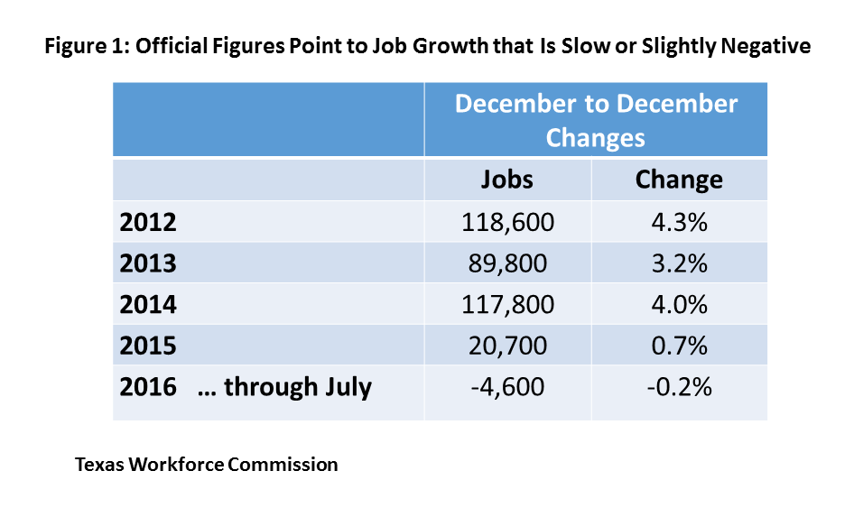 Figure 1: Official Figures Point to Job Growth that Is Slow or Slightly Negative
