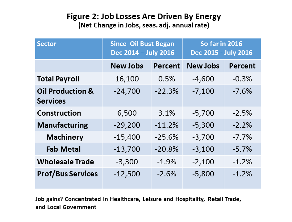 Figure 2: Job Losses Are Driven By Energy
