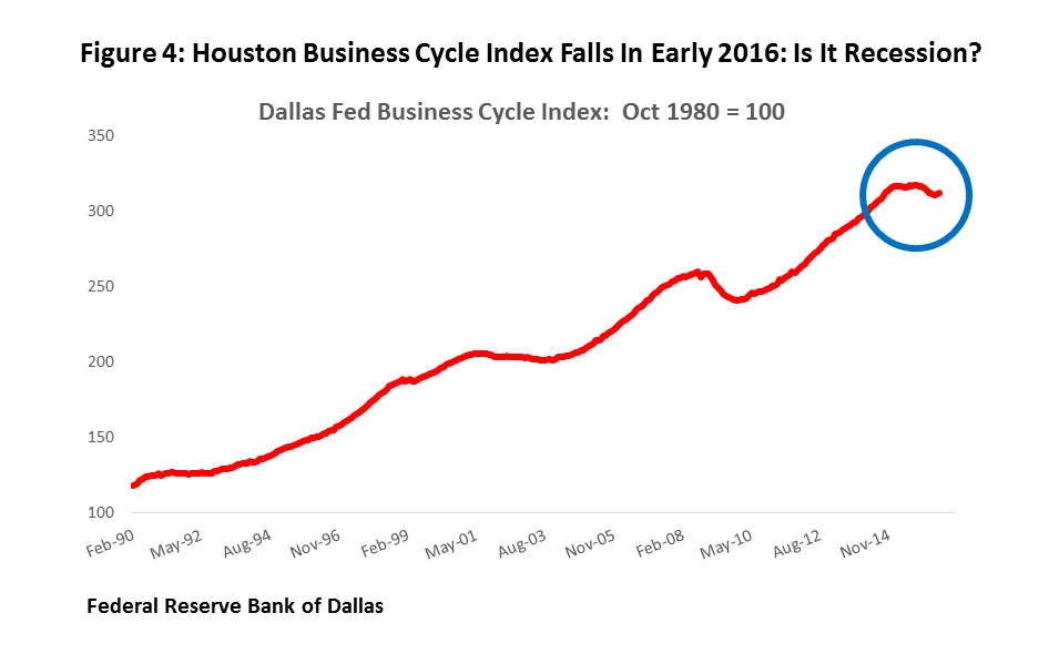Figure 4: Houston Business Cycle Index Falls In Early 2016: Is It Recession?