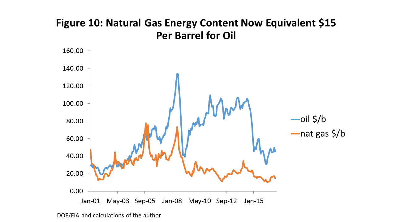 Figure 10: Natural Gas Energy Content Now Equivalent $15 Per Barrel for Oil