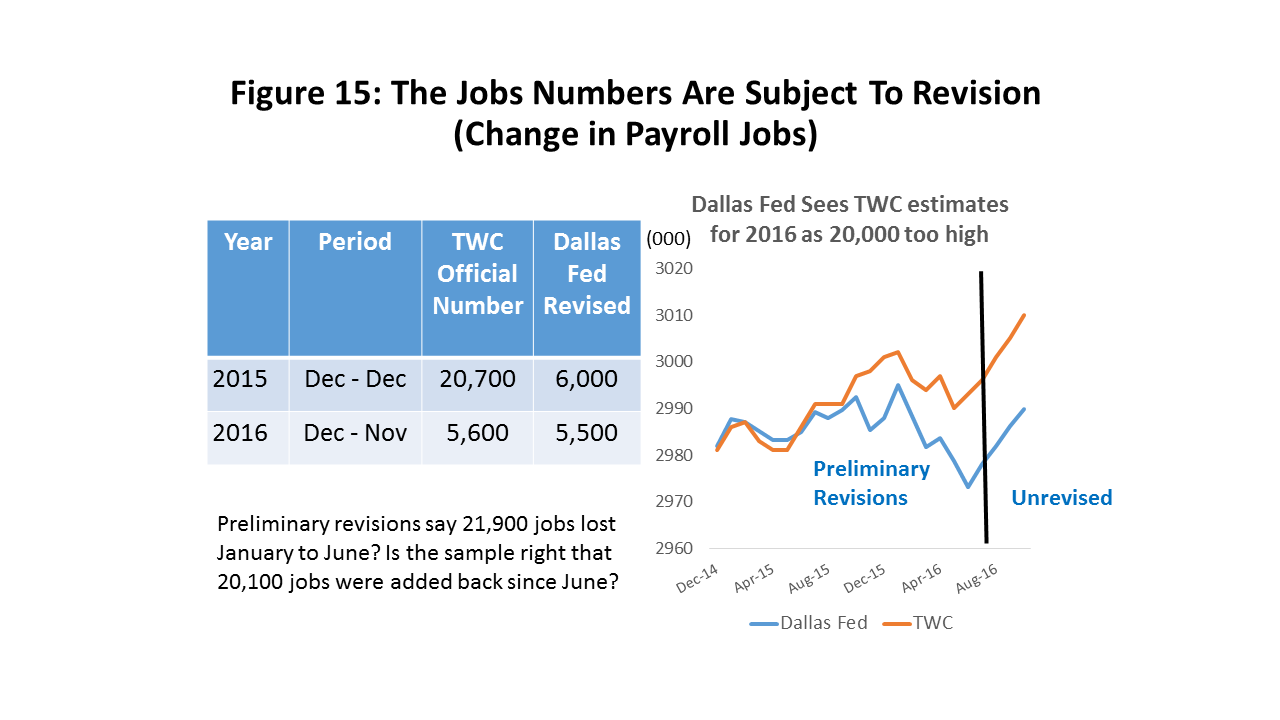 Figure 15: The Jobs Numbers Are Subject To Revision