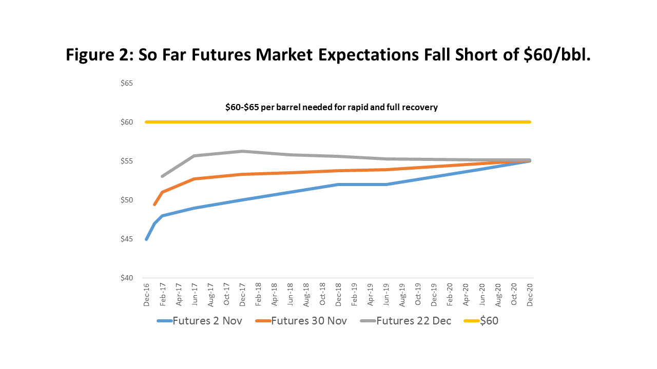 Figure 2: So Far Futures Market Expectations Fall Short of $60/bbl