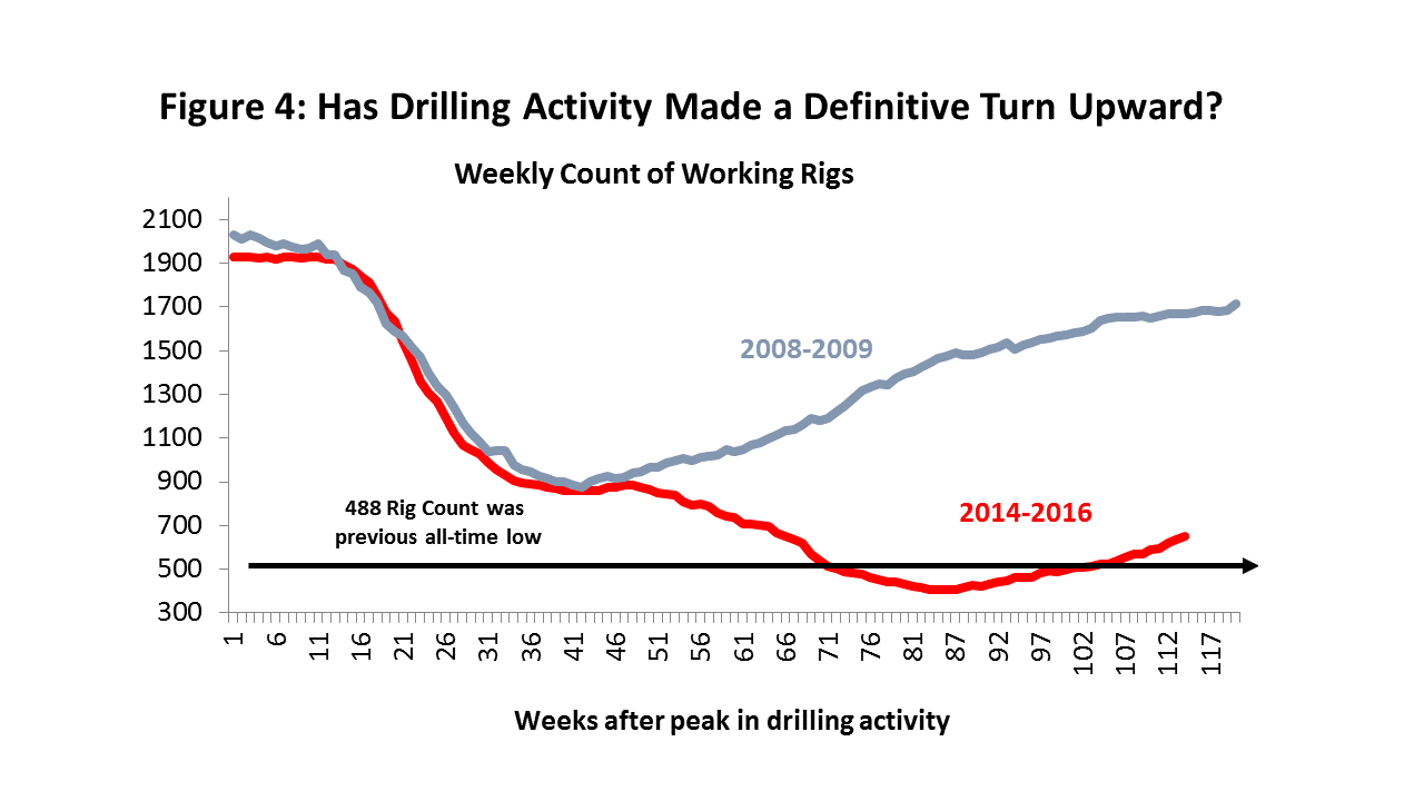 Figure 4: Has Drilling Activity Made a Definitive Turn Upward?