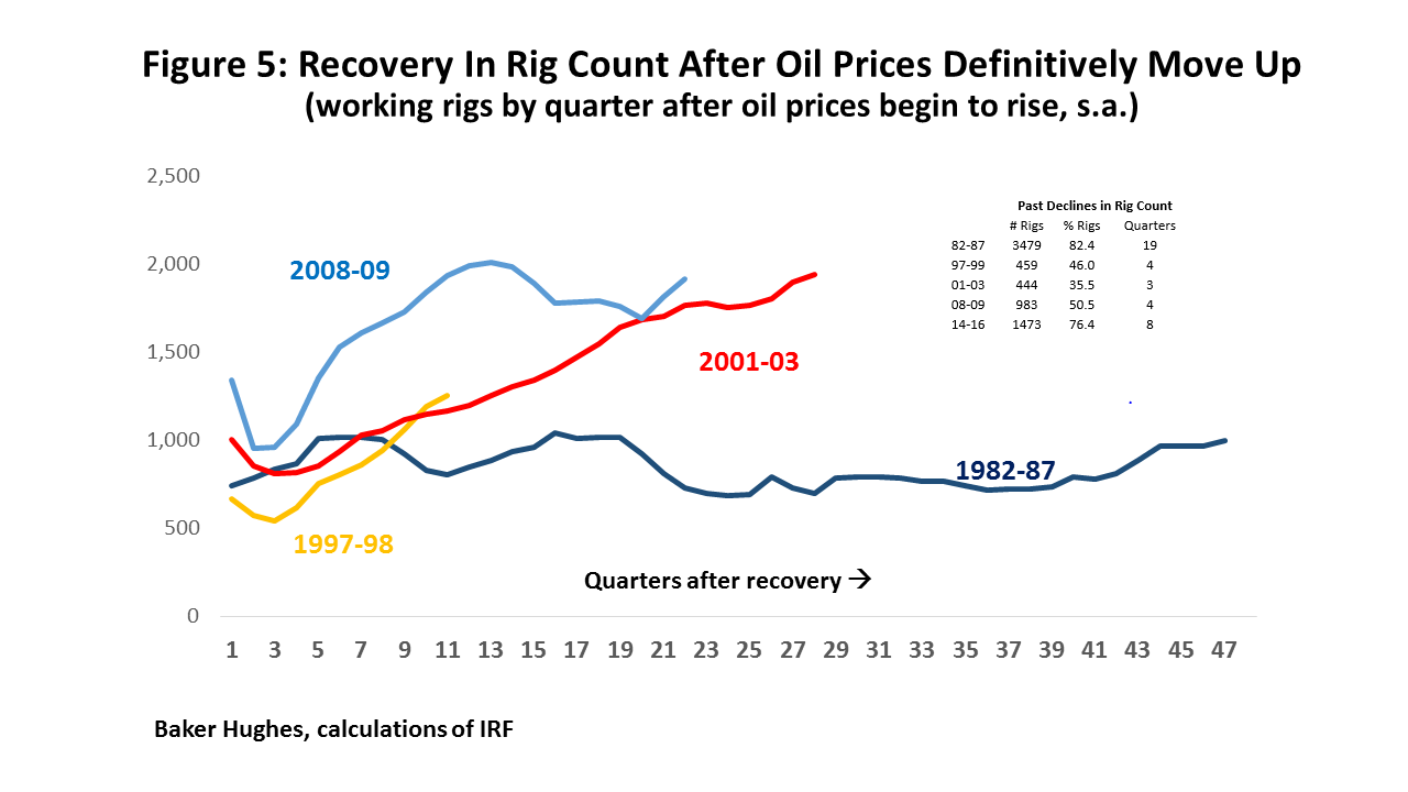 Figure 5: Recovery In Rig Count After Oil Prices Definitively Move Up