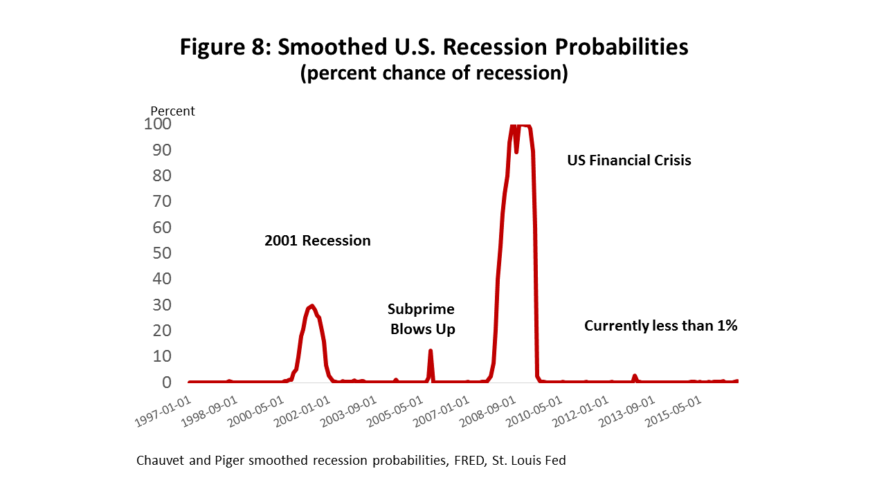 Figure 8: Smoothed U.S. Recession Probabilities