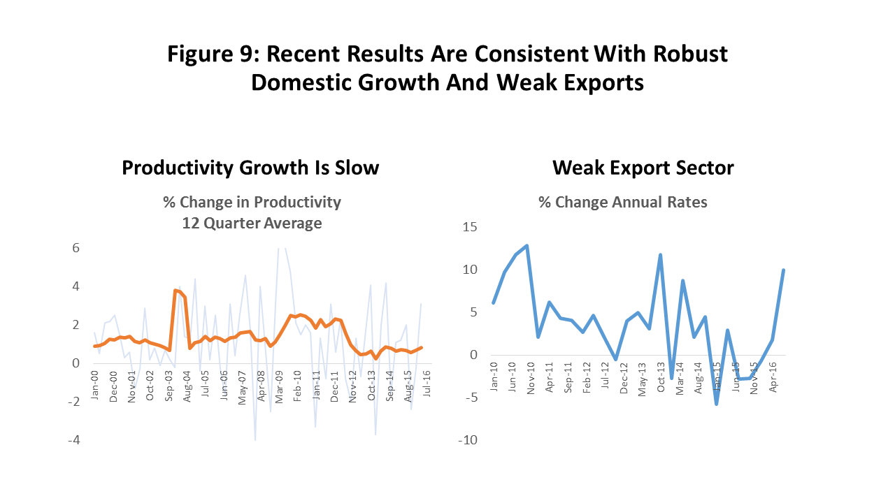 Figure 9: Recent Results Are Consistent With Robust Domestic Growth And Weak Exports