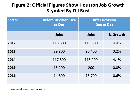 Figure 2: Official Figures Show Houston Job Growth Stymied by Oil Bust