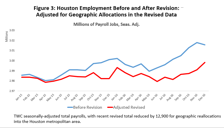 Figure 3 Houston Employment Before And After Revision Adjusted For Geographic Allocations In The