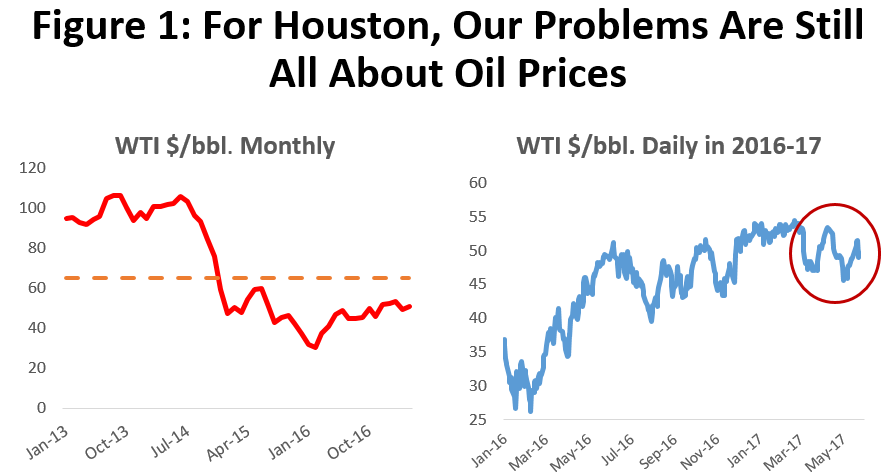 Figure 1: For Houston, Our Problems Are Still About Oil Prices
