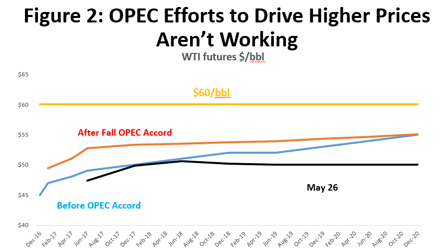Figure 2: OPEC Efforts to Drive Higher Prices Aren't Working
