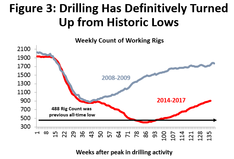 Figure 3: Drilling Has Definitively Turned Up from Historic Lows