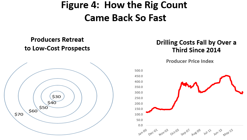 Figure 4: How the Rig Count Came Back So Fast