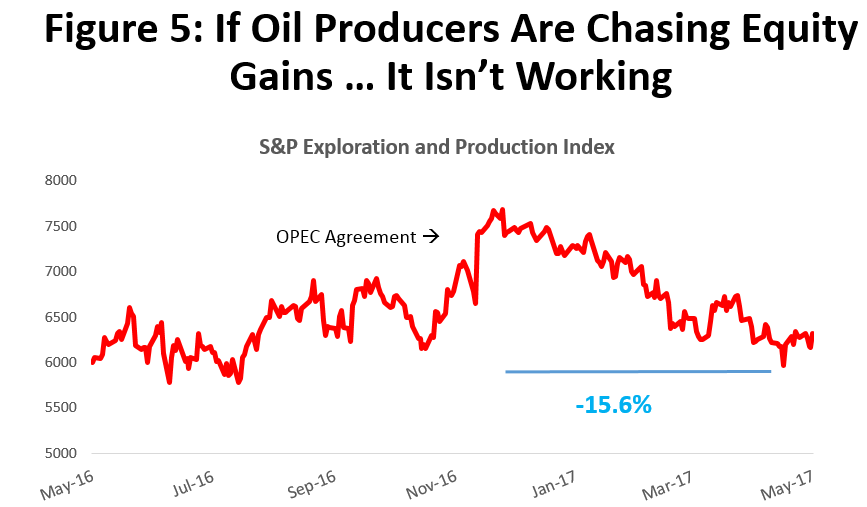 Figure 5: If Oil Producers Are Chasing Equity Gains ... It Isn't Working