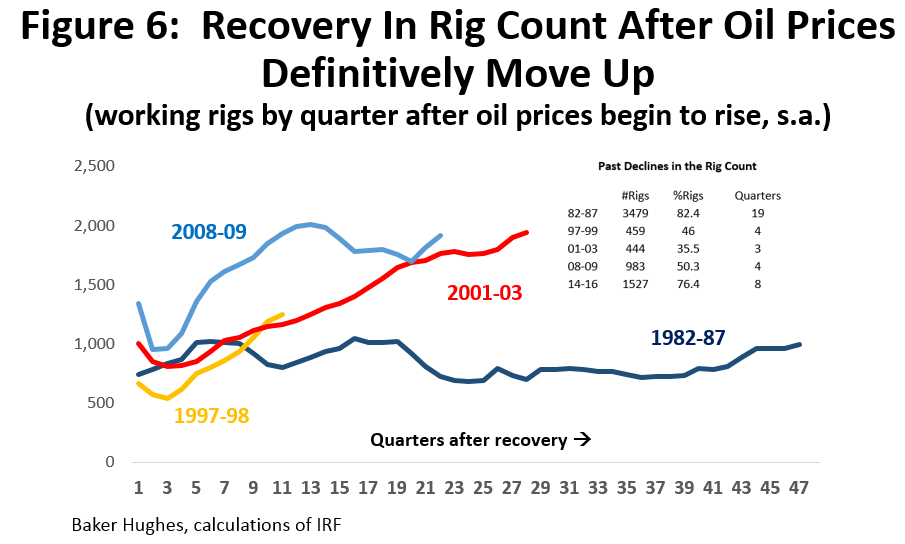 Figure 6: Recovery in Rig Count After Oil Prices Definitively Move Up