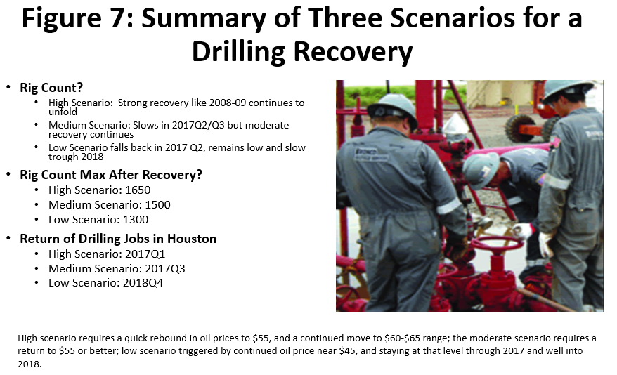 Figure 7: Summary of Three Scenarios for a Drilling Recovery