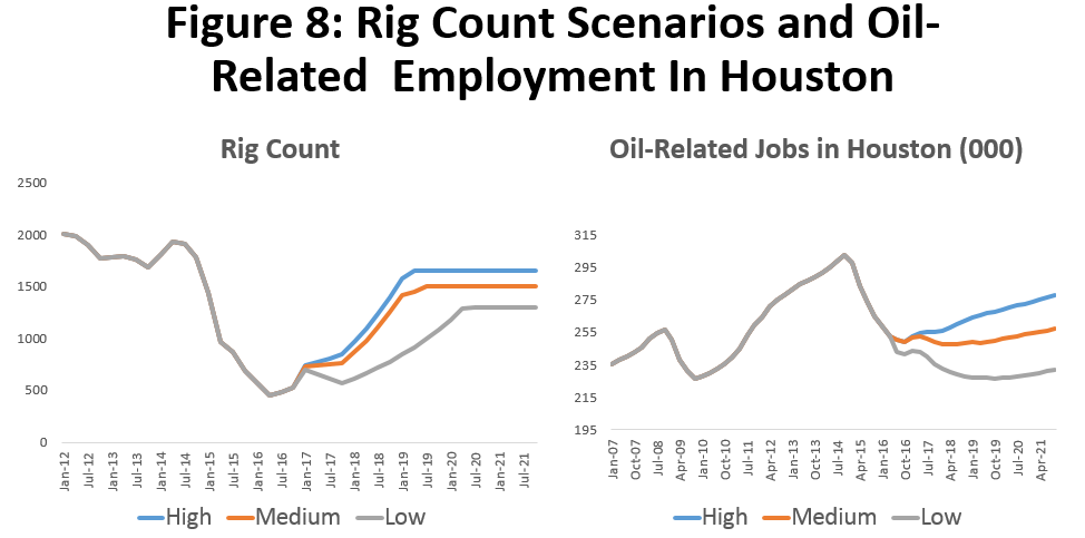 Figure 8: Rig Count Scenarios and Oil-Related Employment in Houston