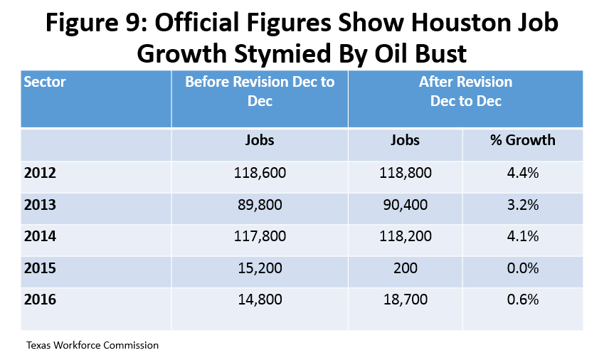 Figure 9: Official Figures Show Houston Job Growth Stymied By Oil Bust