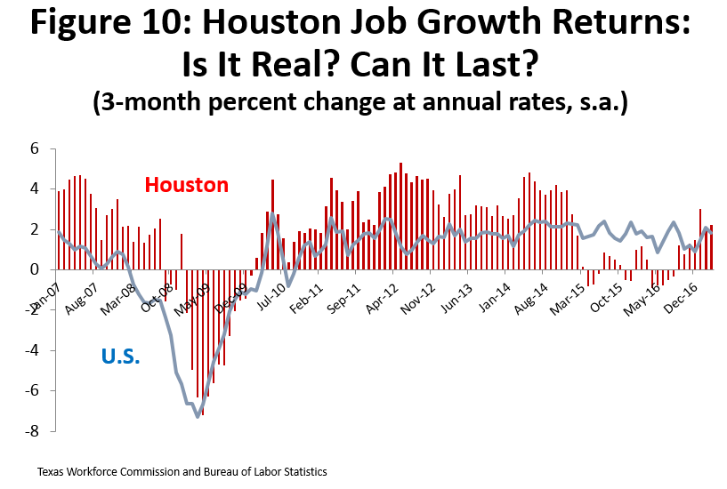 Figure 10: Houston Job Growth Returns: Is it Real? Can it Last?