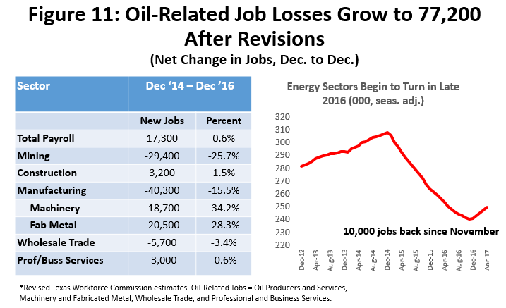 Figure 11: Oil-Related Job Losses Grow to 77,200 After Revisions