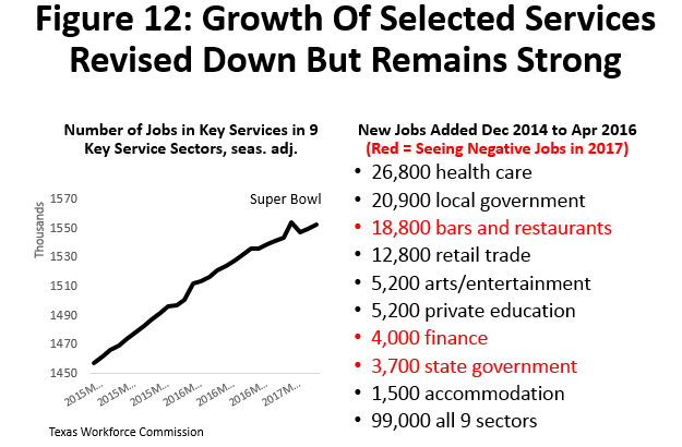 Figure 12: Growth of Selected Services Revised Down But Remains Strong