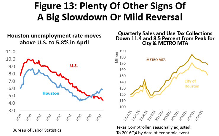 Figure 13: Plenty of Other Signs of a Big Slowdown or Mild Reversal