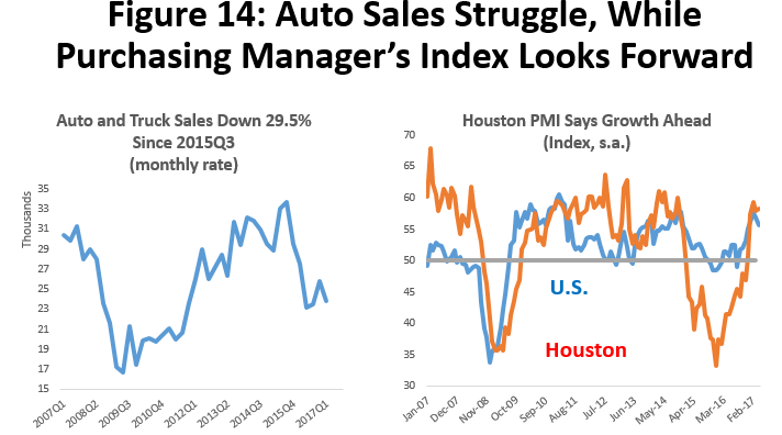Figure 14: Auto Sales Struggle, While Purchasing Manager's Index Looks Forward