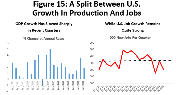Figure 15: A Split Between U.S. Growth in Production and Jobs