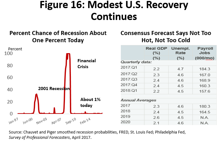 Figure 16: Modest U.S. Recovery Continues