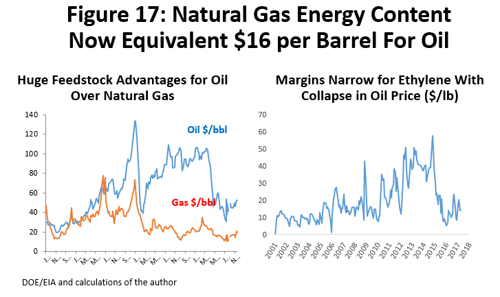Figure 17: Natural Gas Energy Content Now Equivalent $16 per Barrel for Oil