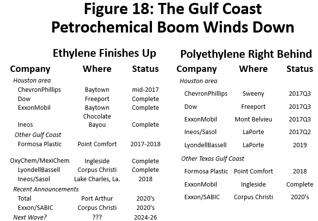 Figure 18: The Gulf Coast Petrochemical Boom Winds Down